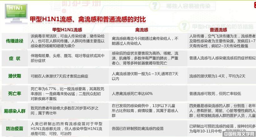 甲型流感-中国教育文学网